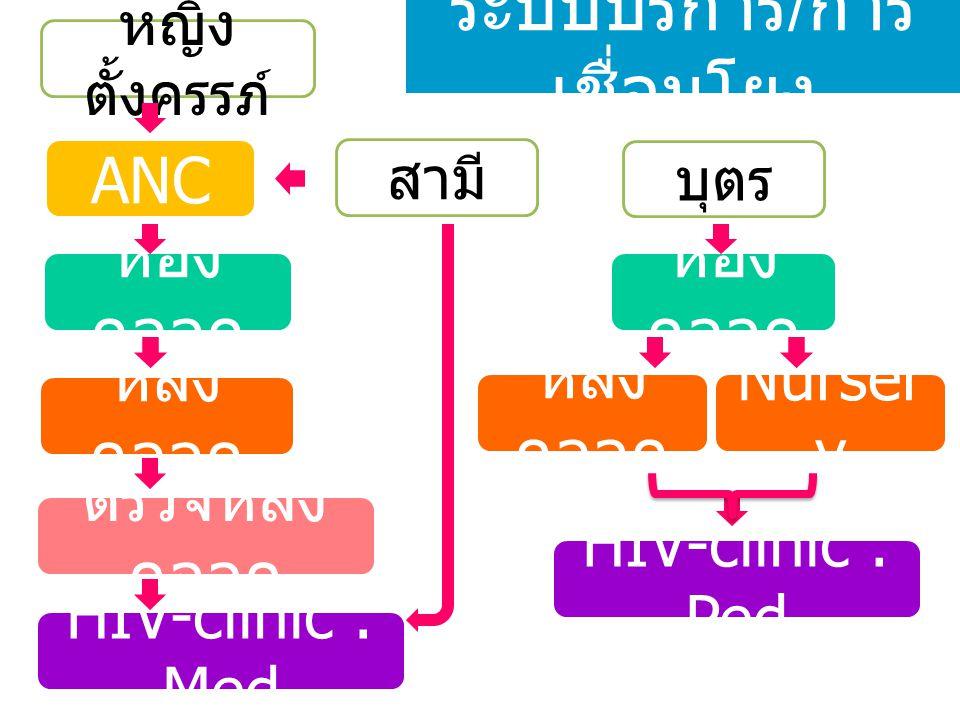ระบบบริการ HIV clinic : Ped ลูก Counseling PCR, Anti-HIV (F/U ติดตาม ) นมผสม Bactrim prophylaxis : PJP G&D, vaccine HIV + : Ped HIVQUAL-T คลอด รพ.