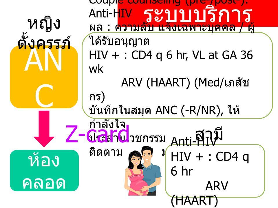 ระบบบริการ AN C ห้อง คลอด หญิง ตั้งครรภ์ Couple counseling (pre-/post-): Anti-HIV ผล : ความลับ แจ้งเฉพาะบุคคล / ผู้ ได้รับอนุญาต HIV + : CD4 q 6 hr, VL at GA 36 wk ARV (HAART) (Med/ เภสัช กร ) บันทึกในสมุด ANC (-R/NR), ให้ กำลังใจ ประสานเวชกรรม : ลงทะเบียน ติดตาม ( ศูนย์รวมใจ ) Z-card สามี Anti-HIV HIV + : CD4 q 6 hr ARV (HAART)