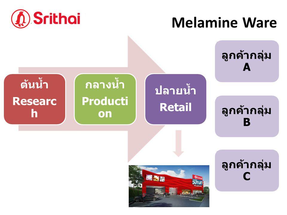 ลูกค้ากลุ่ม C ลูกค้ากลุ่ม B ลูกค้ากลุ่ม A Melamine Ware ต้นน้ำ Researc h กลางน้ำ Producti on ปลายน้ำ Retail