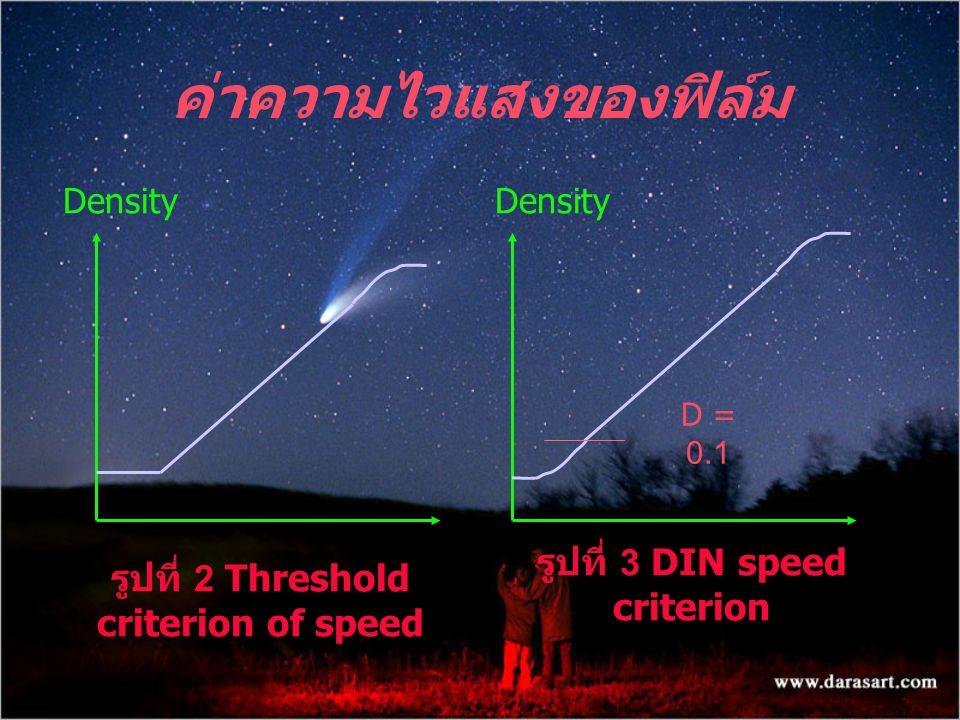 ค่าความไวแสงของฟิล์ม Density D = 0.1 รูปที่ 2 Threshold criterion of speed รูปที่ 3 DIN speed criterion