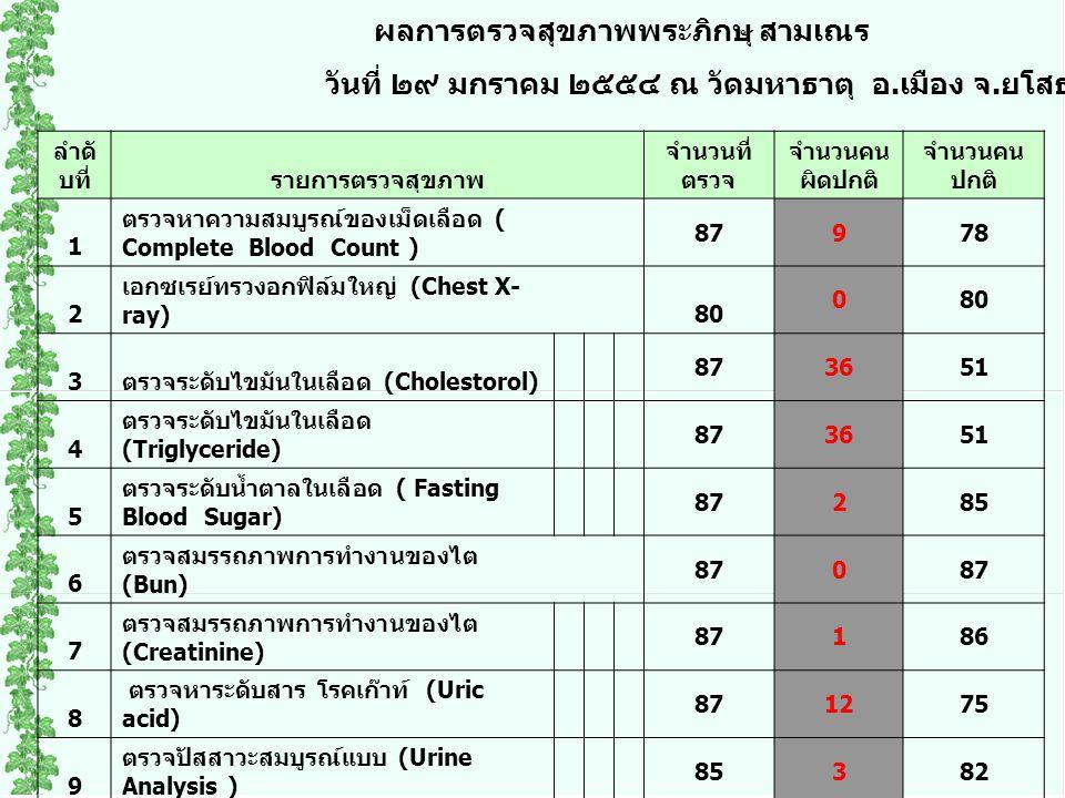 ลำดั บที่รายการตรวจสุขภาพ จำนวนที่ ตรวจ จำนวนคน ผิดปกติ จำนวนคน ปกติ 1 ตรวจหาความสมบูรณ์ของเม็ดเลือด ( Complete Blood Count ) 87978 2 เอกซเรย์ทรวงอกฟิล์มใหญ่ (Chest X- ray) 80 0 3 ตรวจระดับไขมันในเลือด (Cholestorol) 873651 4 ตรวจระดับไขมันในเลือด (Triglyceride) 873651 5 ตรวจระดับน้ำตาลในเลือด ( Fasting Blood Sugar) 87285 6 ตรวจสมรรถภาพการทำงานของไต (Bun) 870 7 ตรวจสมรรถภาพการทำงานของไต (Creatinine) 87186 8 ตรวจหาระดับสาร โรคเก๊าท์ (Uric acid) 871275 9 ตรวจปัสสาวะสมบูรณ์แบบ (Urine Analysis ) 85382 ผลการตรวจสุขภาพพระภิกษุ สามเณร วันที่ ๒๙ มกราคม ๒๕๕๔ ณ วัดมหาธาตุ อ.