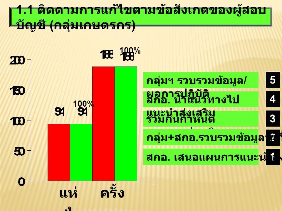 1.1 ติดตามการแก้ไขตามข้อสังเกตของผู้สอบ บัญชี ( กลุ่มเกษตรกร ) แห่ ง ครั้ง 100 % ร่วมกันกำหนด แนวทางส่งเสริม สกอ. นำแนวทางไป แนะนำส่งเสริม 1 2 3 4 กลุ