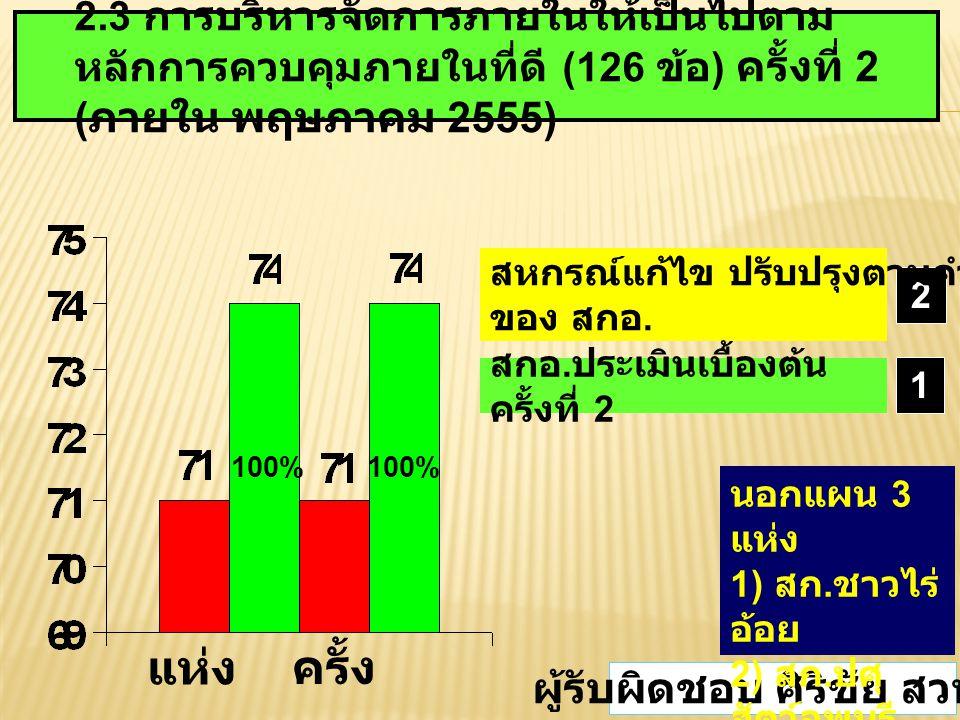 2.3 การบริหารจัดการภายในให้เป็นไปตาม หลักการควบคุมภายในที่ดี (126 ข้อ ) ครั้งที่ 2 ( ภายใน พฤษภาคม 2555) 100% 1 2 สหกรณ์แก้ไข ปรับปรุงตามคำแนะนำ ของ สกอ.