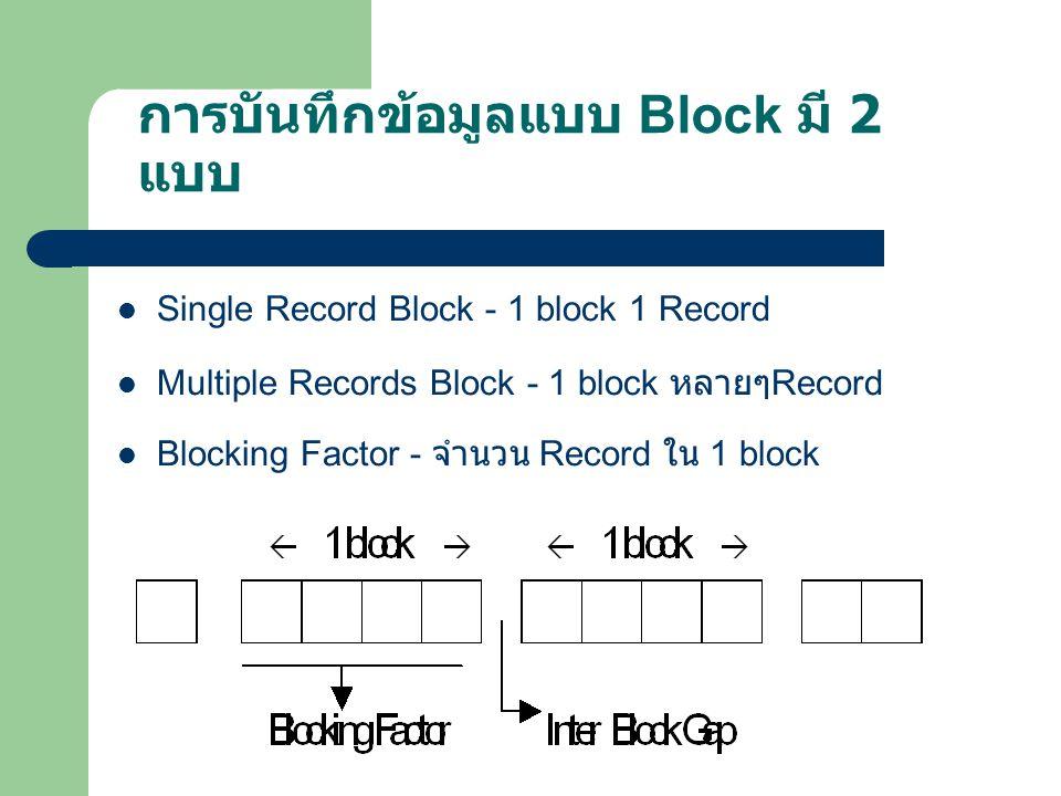 การบันทึกข้อมูลแบบทีละ record Reco rd1 IR G Reco rd2 IR G Recor d3 IR G Recor d4 ความจุข้อมูล ของเนื้อเทปจะ น้อย