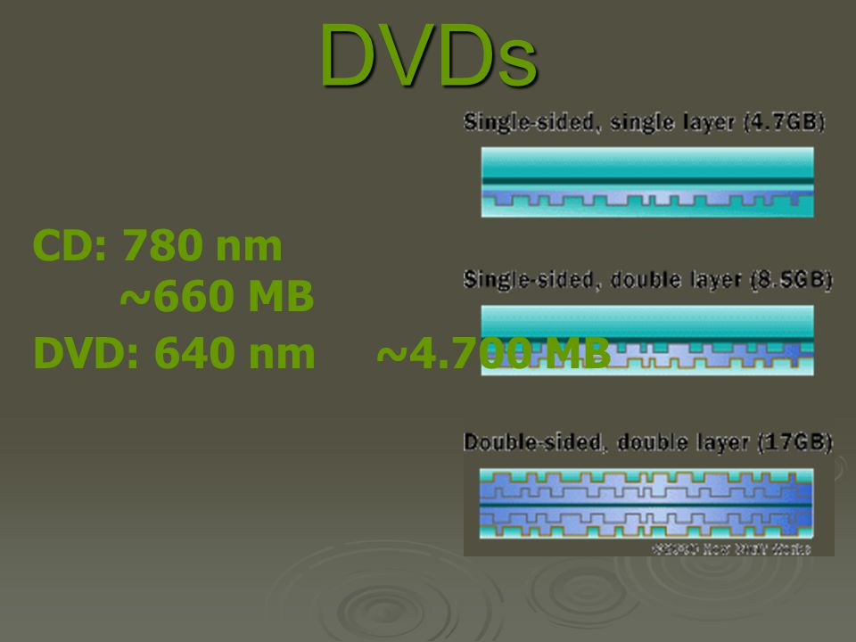 DVDs CD: 780 nm ~660 MB DVD: 640 nm ~4.700 MB
