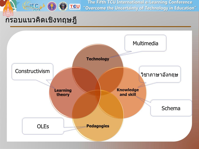 Technology Pedagogies Learning theory กรอบแนวคิดเชิงทฤษฎี Knowledge and skill วิชาภาษาอังกฤษ OLEs Constructivism Multimedia Schema
