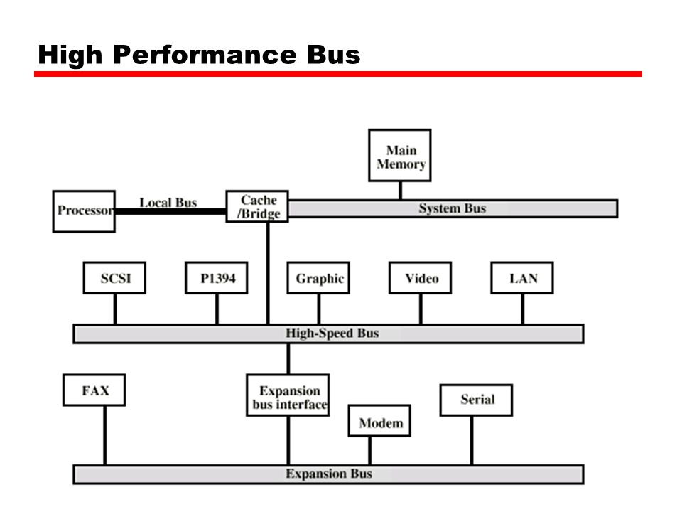 High Performance Bus