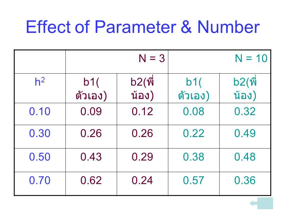 Effect of Parameter & Number N = 3N = 10 h2h2 b1( ตัวเอง ) b2( พี่ น้อง ) b1( ตัวเอง ) b2( พี่ น้อง ) 0.100.090.120.080.32 0.300.26 0.220.49 0.500.430.290.380.48 0.700.620.240.570.36
