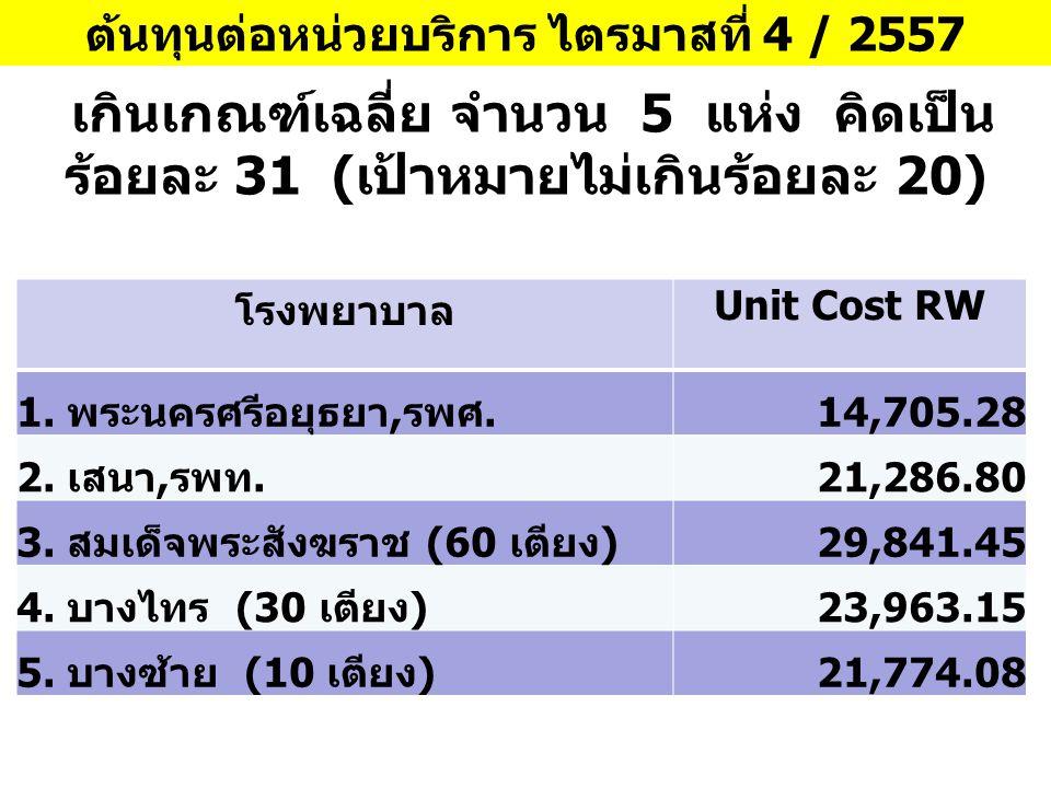 ต้นทุนต่อหน่วยบริการ ไตรมาสที่ 4 / 2557 โรงพยาบาล Unit Cost RW 1. พระนครศรีอยุธยา,รพศ. 14,705.28 2. เสนา,รพท. 21,286.80 3. สมเด็จพระสังฆราช (60 เตียง)