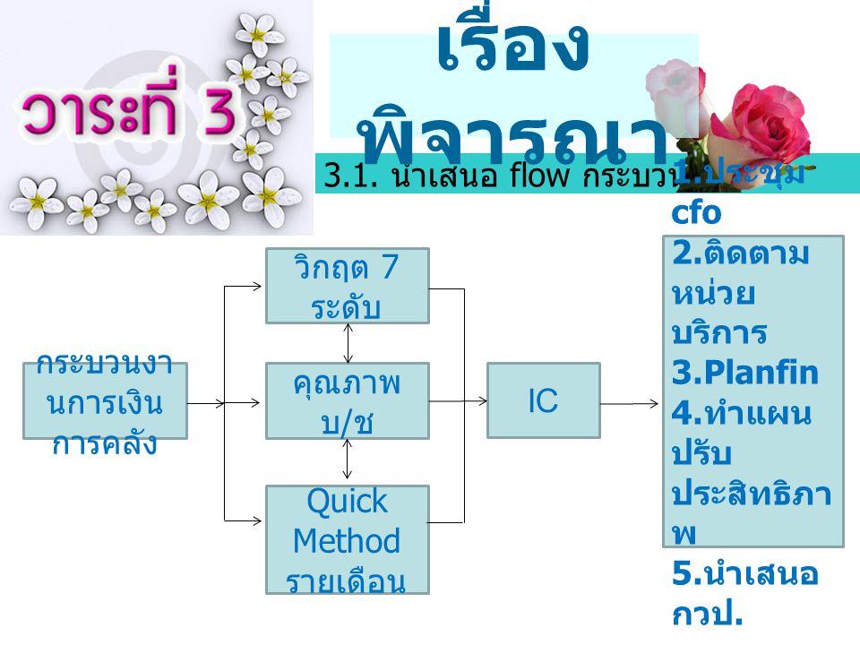 3.1. นำเสนอ flow กระบวนงาน เรื่อง พิจารณา กระบวนงา นการเงิน การคลัง วิกฤต 7 ระดับ คุณภาพ บ / ช Quick Method รายเดือน IC 1. ประชุม cfo 2. ติดตาม หน่วย
