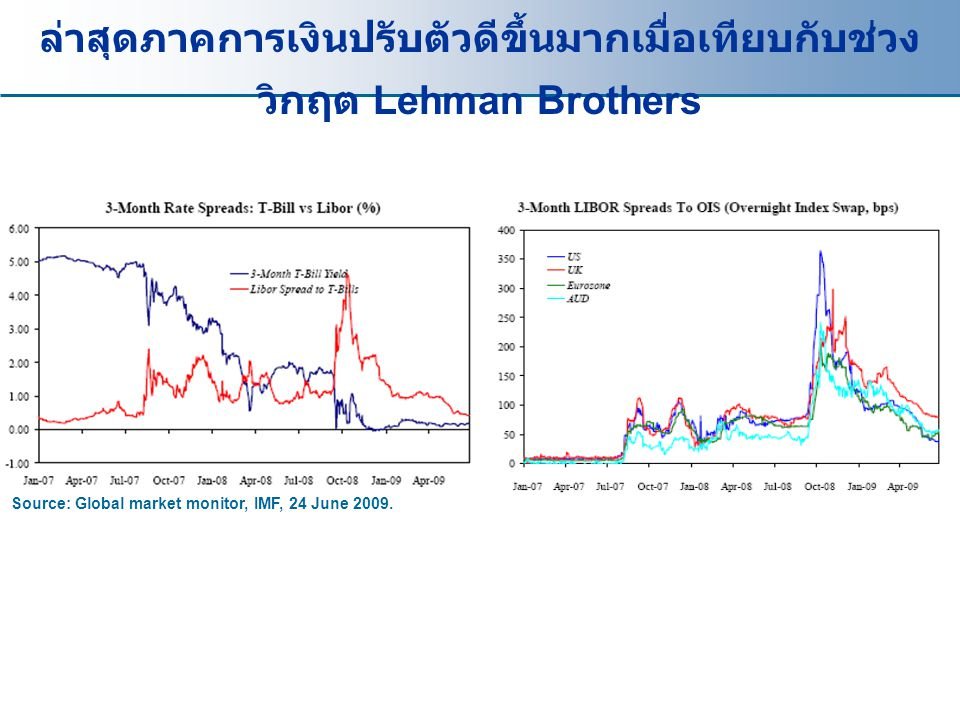 Source: Global market monitor, IMF, 24 June 2009. ล่าสุดภาคการเงินปรับตัวดีขึ้นมากเมื่อเทียบกับช่วง วิกฤต Lehman Brothers