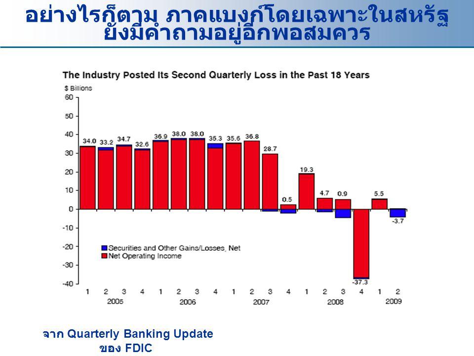 อย่างไรก็ตาม ภาคแบงก์โดยเฉพาะในสหรัฐ ยังมีคำถามอยู่อีกพอสมควร จาก Quarterly Banking Update ของ FDIC