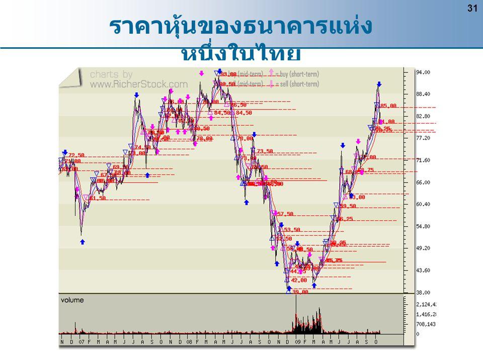 31 ราคาหุ้นของธนาคารแห่ง หนึ่งในไทย