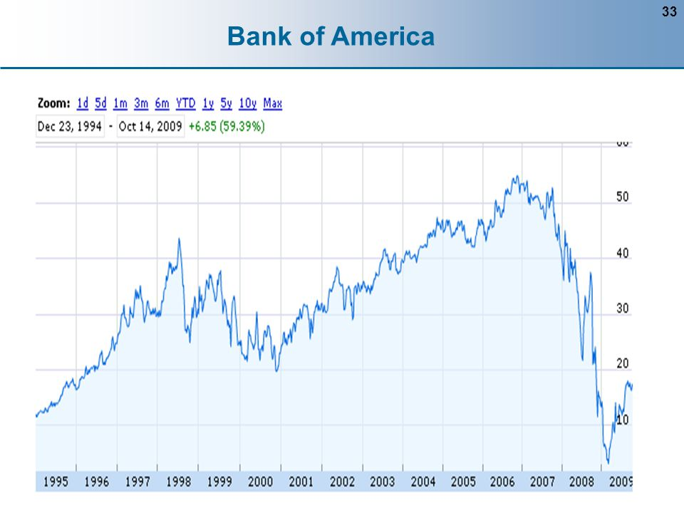 33 Bank of America