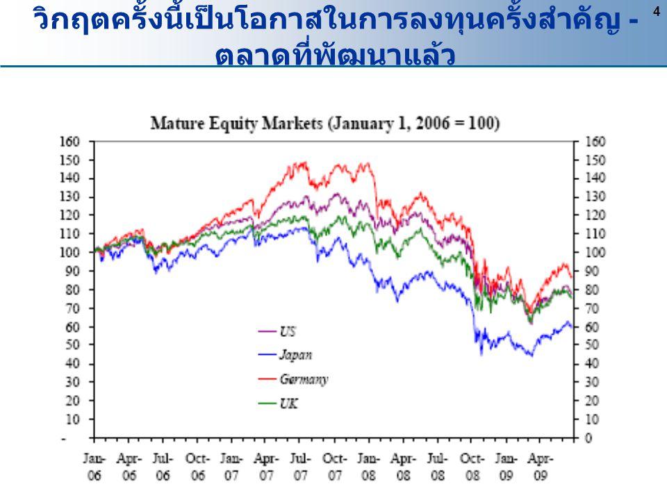4 วิกฤตครั้งนี้เป็นโอกาสในการลงทุนครั้งสำคัญ - ตลาดที่พัฒนาแล้ว