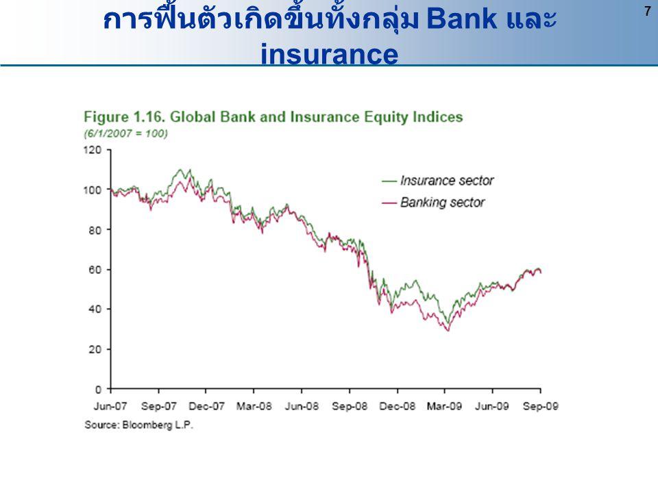 7 การฟื้นตัวเกิดขึ้นทั้งกลุ่ม Bank และ insurance
