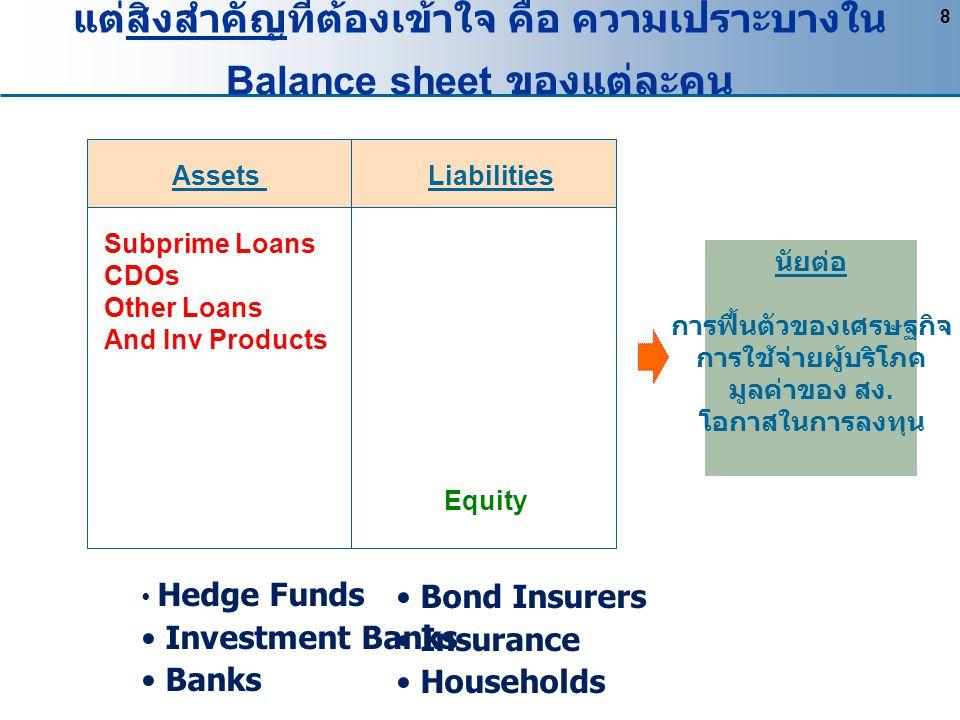 8 Assets Liabilities Equity Subprime Loans CDOs Other Loans And Inv Products Hedge Funds Investment Banks Banks แต่สิ่งสำคัญที่ต้องเข้าใจ คือ ความเปรา