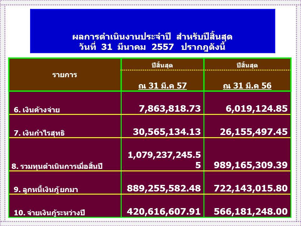 ผลการดำเนินงานประจำปี สำหรับปีสิ้นสุด วันที่ 31 มีนาคม 2557 ปรากฎดังนี้ รายการ ปีสิ้นสุด ณ 31 มี.