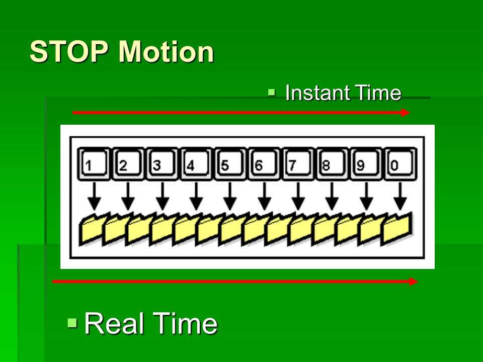 STOP Motion  Real Time  Instant Time