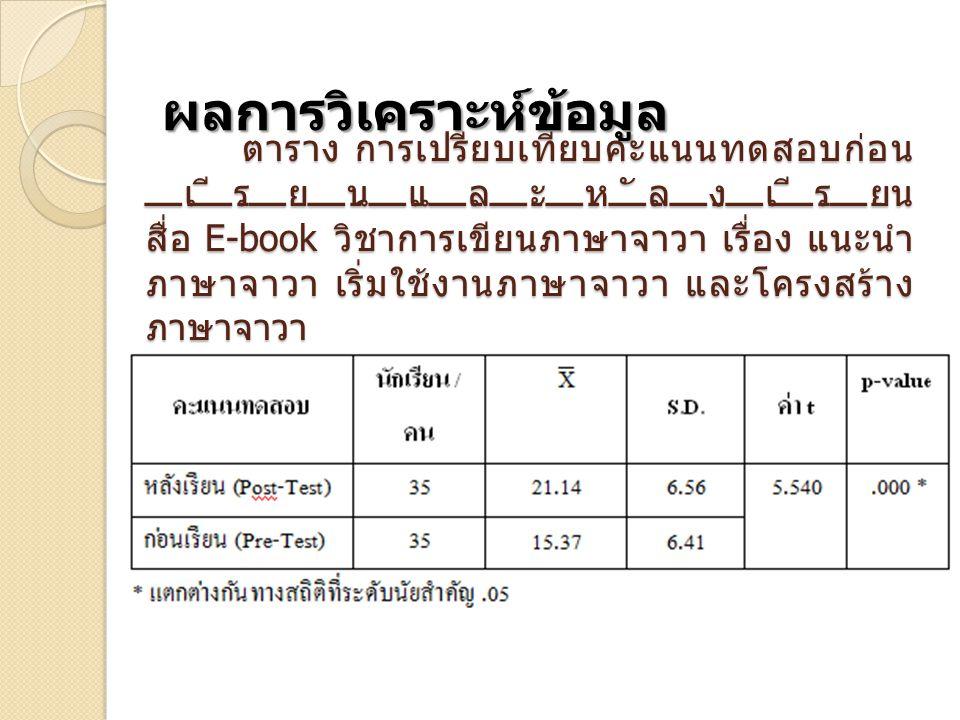 ตาราง การเปรียบเทียบคะแนนทดสอบก่อน เรียนและหลังเรียน สื่อ E-book วิชาการเขียนภาษาจาวา เรื่อง แนะนำ ภาษาจาวา เริ่มใช้งานภาษาจาวา และโครงสร้าง ภาษาจาวา ผลการวิเคราะห์ข้อมูล