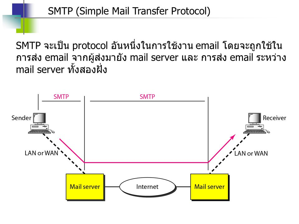 SMTP (Simple Mail Transfer Protocol) SMTP จะเป็น protocol อันหนึ่งในการใช้งาน email โดยจะถูกใช้ใน การส่ง email จากผู้ส่งมายัง mail server และ การส่ง e