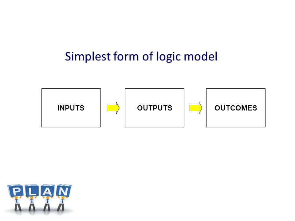 Simplest form of logic model INPUTSOUTPUTSOUTCOMES