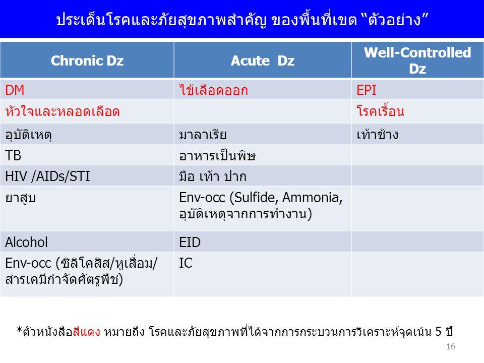 """16 ประเด็นโรคและภัยสุขภาพสำคัญ ของพื้นที่เขต """"ตัวอย่าง"""" Chronic DzAcute Dz Well-Controlled Dz DMไข้เลือดออกEPI หัวใจและหลอดเลือดโรคเรื้อน อุบัติเหตุมา"""