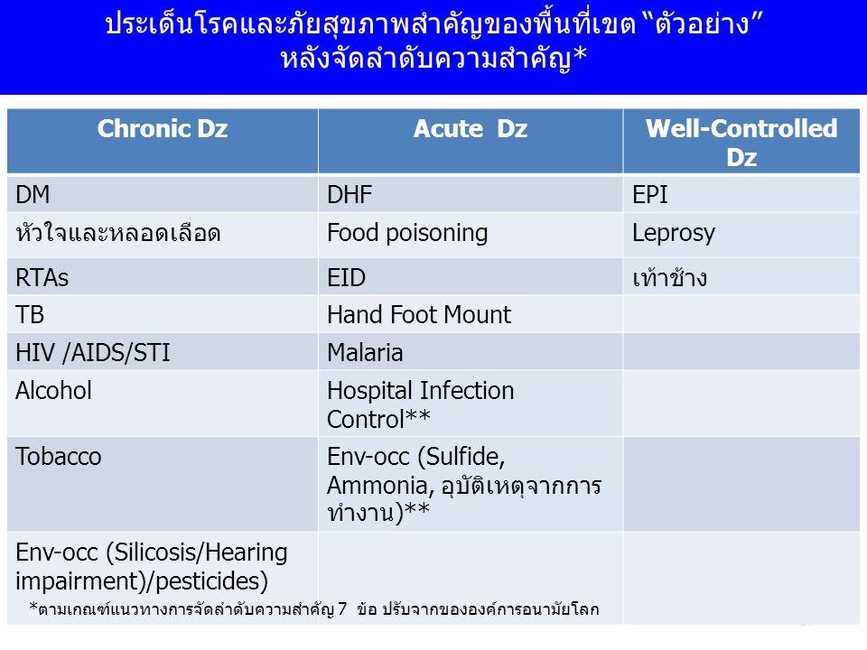 """17 ประเด็นโรคและภัยสุขภาพสำคัญของพื้นที่เขต """"ตัวอย่าง"""" หลังจัดลำดับความสำคัญ* Chronic DzAcute DzWell-Controlled Dz DMDHFEPI หัวใจและหลอดเลือดFood pois"""