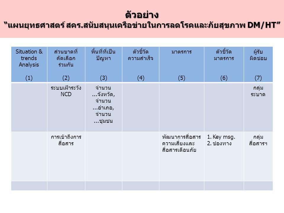 """ตัวอย่าง """"แผนยุทธศาสตร์ สคร.สนับสนุนเครือข่ายในการลดโรคและภัยสุขภาพ DM/HT"""" Situation & trends Analysis (1) ส่วนขาดที่ คัดเลือก ร่วมกัน (2) พื้นที่ที่เ"""