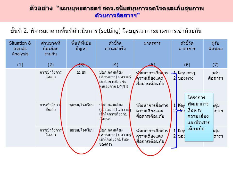 Situation & trends Analysis (1) ส่วนขาดที่ คัดเลือก ร่วมกัน (2) พื้นที่ที่เป็น ปัญหา (3) ตัวชี้วัด ความสำเร็จ (4) มาตรการ (5) ตัวชี้วัด มาตรการ (6) ผู