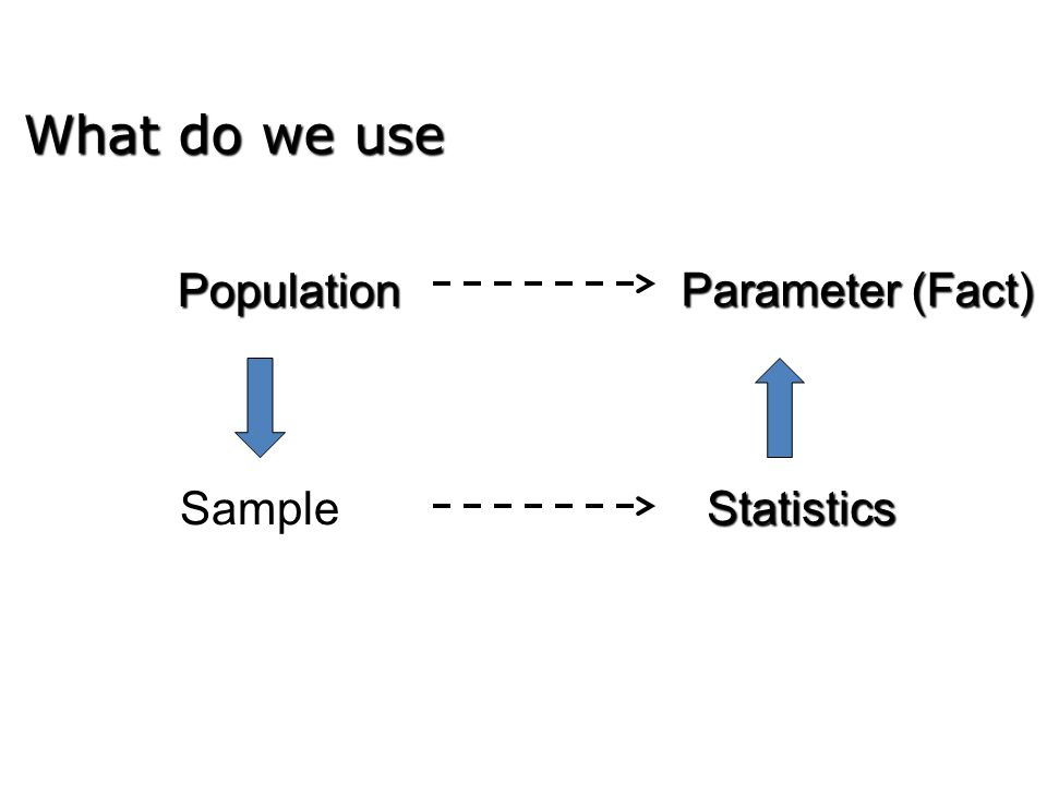 Population Parameter (Fact) Sample Statistics What do we use