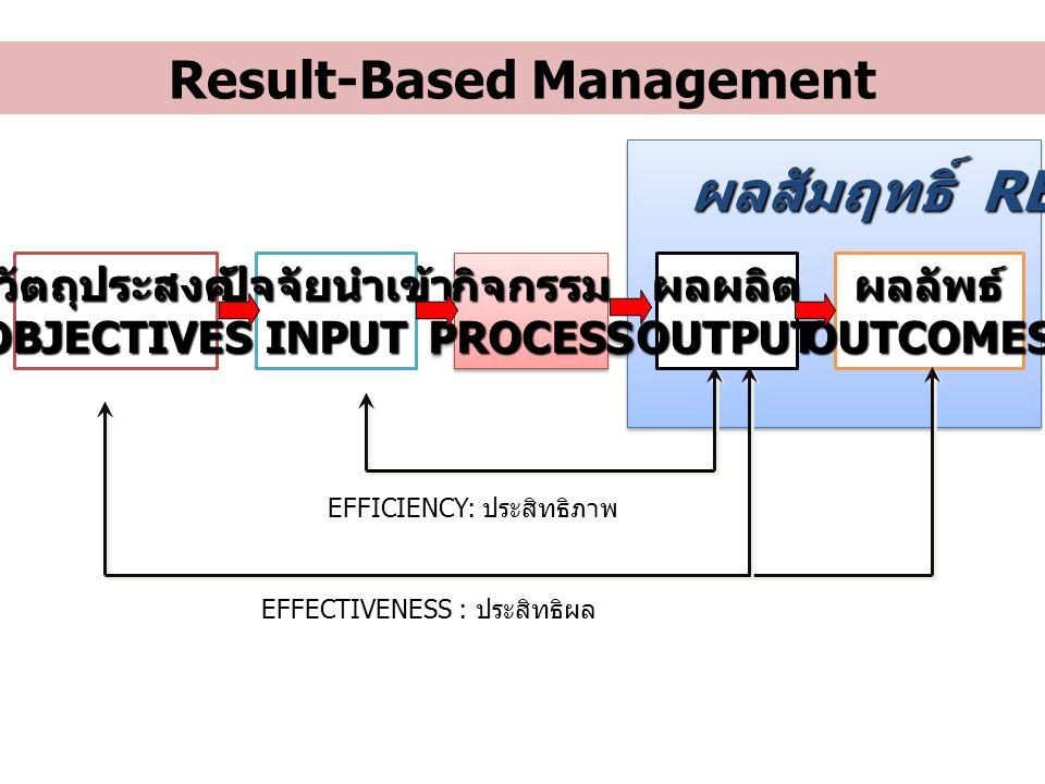 วัตถุประสงค์OBJECTIVESผลลัพธ์OUTCOMESปัจจัยนำเข้าINPUTกิจกรรมPROCESSกิจกรรมPROCESSผลผลิตOUTPUT ผลสัมฤทธิ์ RESULTS EFFECTIVENESS : ประสิทธิผล EFFICIENC