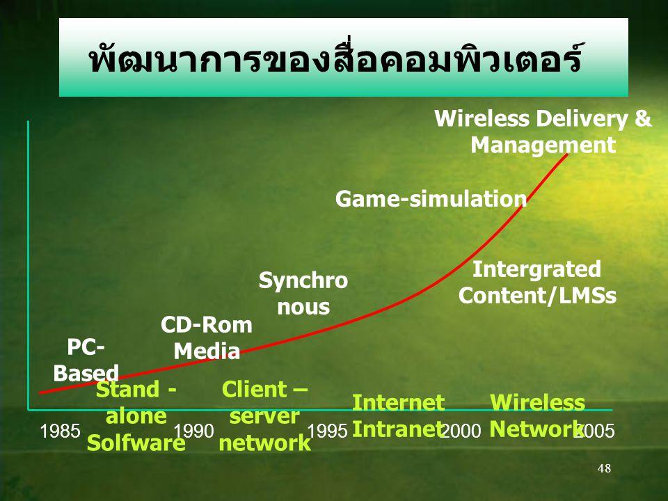 47 9.การประยุกต์ใช้โปรแกรม PowerPoint ในงานสื่อออนไลน์ 1.สามารถสร้างงานเพื่อนำเสนอ ในอินเทอร์เน็ตได้ เป็นลักษณะ ของการนำเสนอทางไกลได้ 2. นำข้อมูลส่งไป