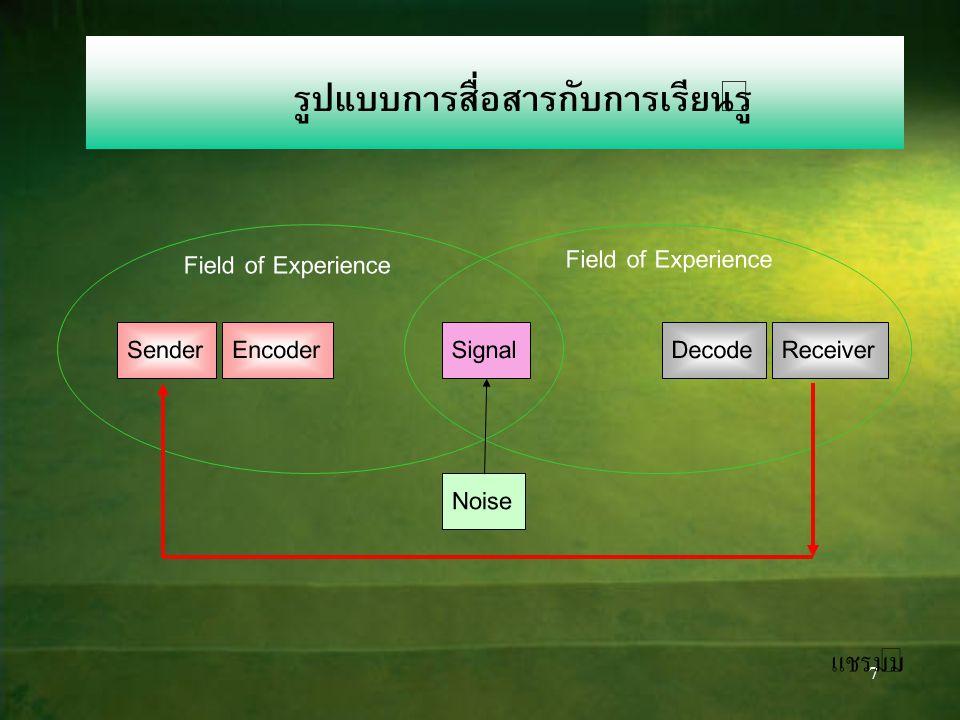 6 รูปแบบการสื่อสารสองทาง Sender Interpreter Receiver Interpreter Sender