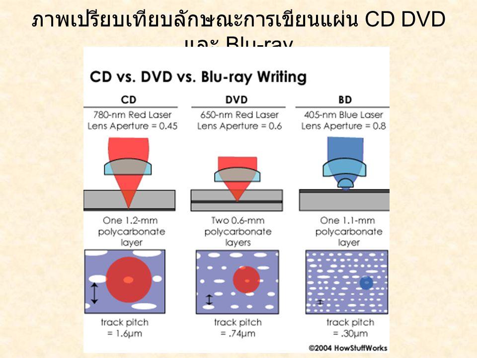 ภาพเปรียบเทียบลักษณะการเขียนแผ่น CD DVD และ Blu-ray