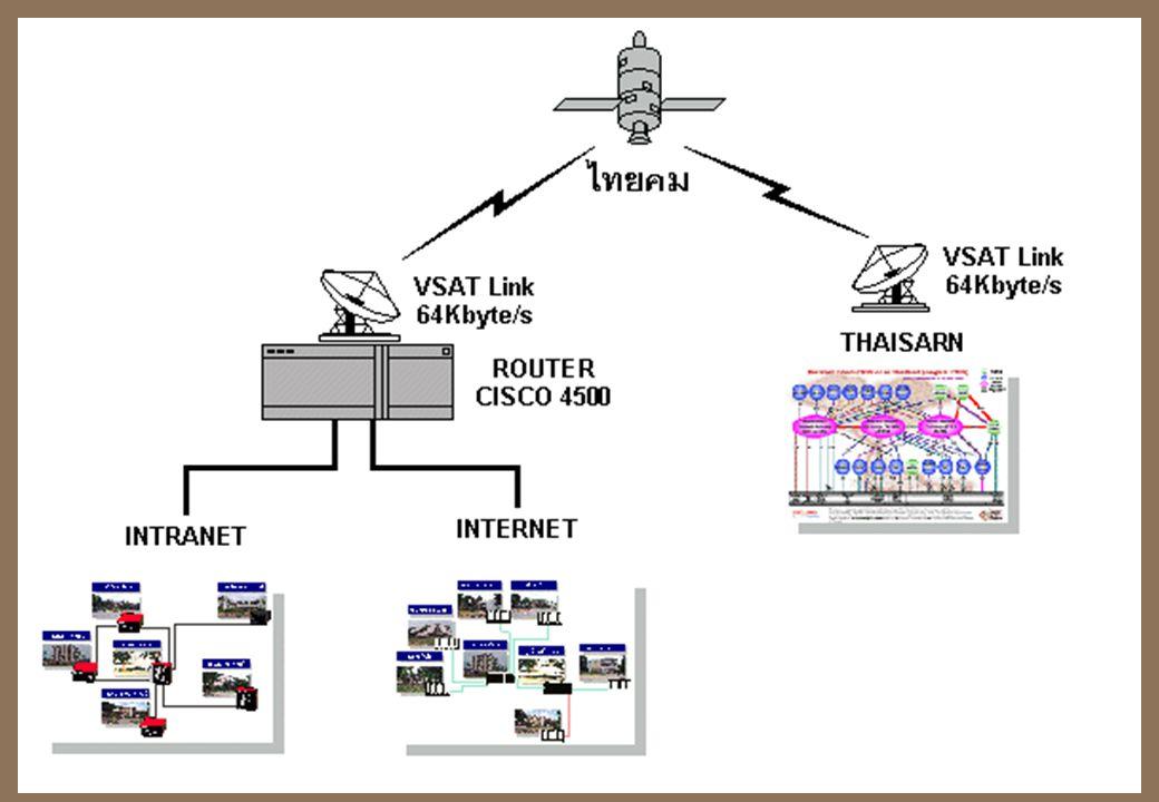 การเชื่อมต่อ Internet  ผู้ให้บริการ – มหาวิทยาลัยหรือสถานที่ทำงาน –ISP (Internet Service Provider) KSC, Loxinfo, Samart, Cscoms  การเชื่อมต่อ –UTP,
