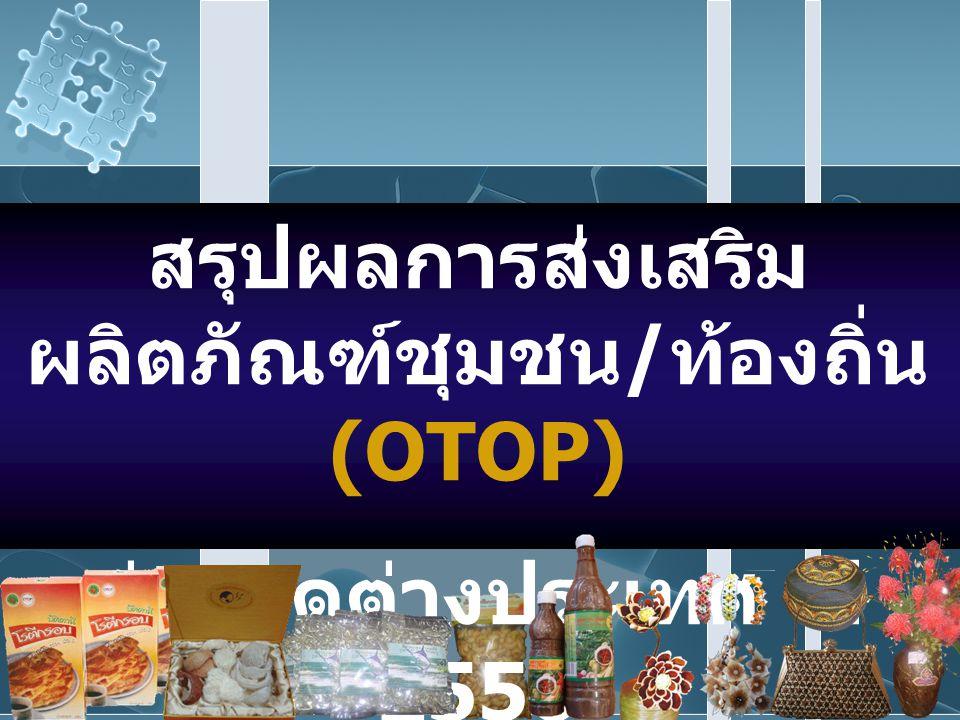 สรุปผลการส่งเสริม ผลิตภัณฑ์ชุมชน / ท้องถิ่น (OTOP) สู่ตลาดต่างประเทศ ปี 2550