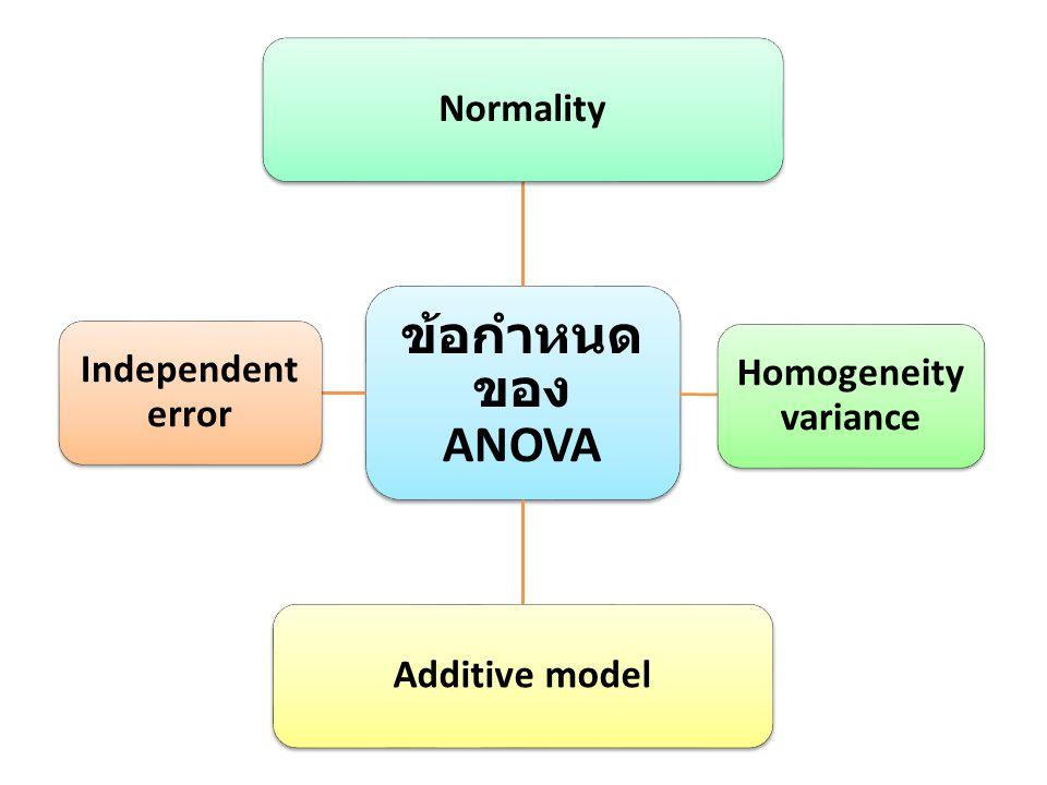 ข้อกำหนด ของ ANOVA Normality Homogeneity variance Additive model Independent error