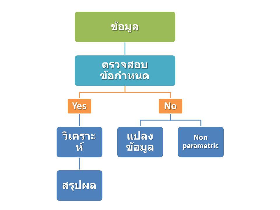 ข้อมูล ตรวจสอบ ข้อกำหนด Yes วิเคราะ ห์ สรุปผล No แปลง ข้อมูล Non parametric