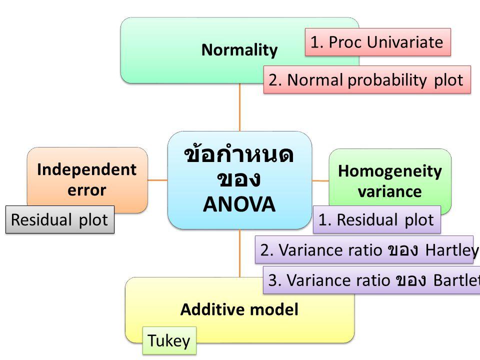 ข้อกำหนด ของ ANOVA Normality Homogeneity variance Additive model Independent error 1. Proc Univariate 2. Normal probability plot 1. Residual plot 2. V