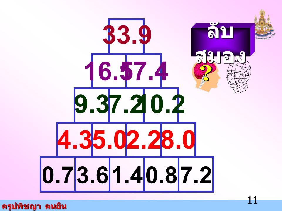 ครูปพิชญา คนยืน 11 0.71.43.67.20.8 4.3 5.0 2.2 8.0 9.3 7.2 10.2 16.5 17.4 33.9 ลับ สมอง