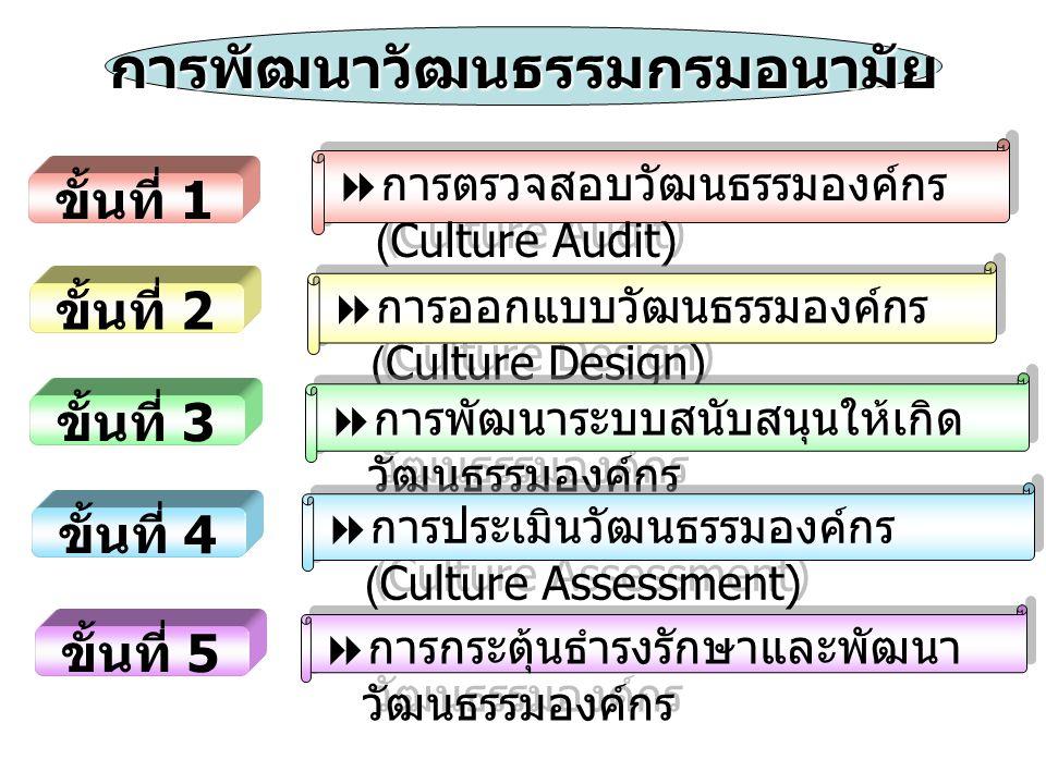 การตรวจสอบวัฒนธรรมองค์กร (Culture Audit)  การออกแบบวัฒนธรรมองค์กร (Culture Design)  การพัฒนาระบบสนับสนุนให้เกิด วัฒนธรรมองค์กร  การกระตุ้นธำรงรัก