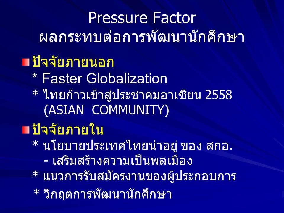 Pressure Factor ผลกระทบต่อการพัฒนานักศึกษา ปัจจัยภายนอก * Faster Globalization * ไทยก้าวเข้าสู่ประชาคมอาเซียน 2558 (ASIAN COMMUNITY) ปัจจัยภายใน * นโยบายประเทศไทยน่าอยู่ ของ สกอ.
