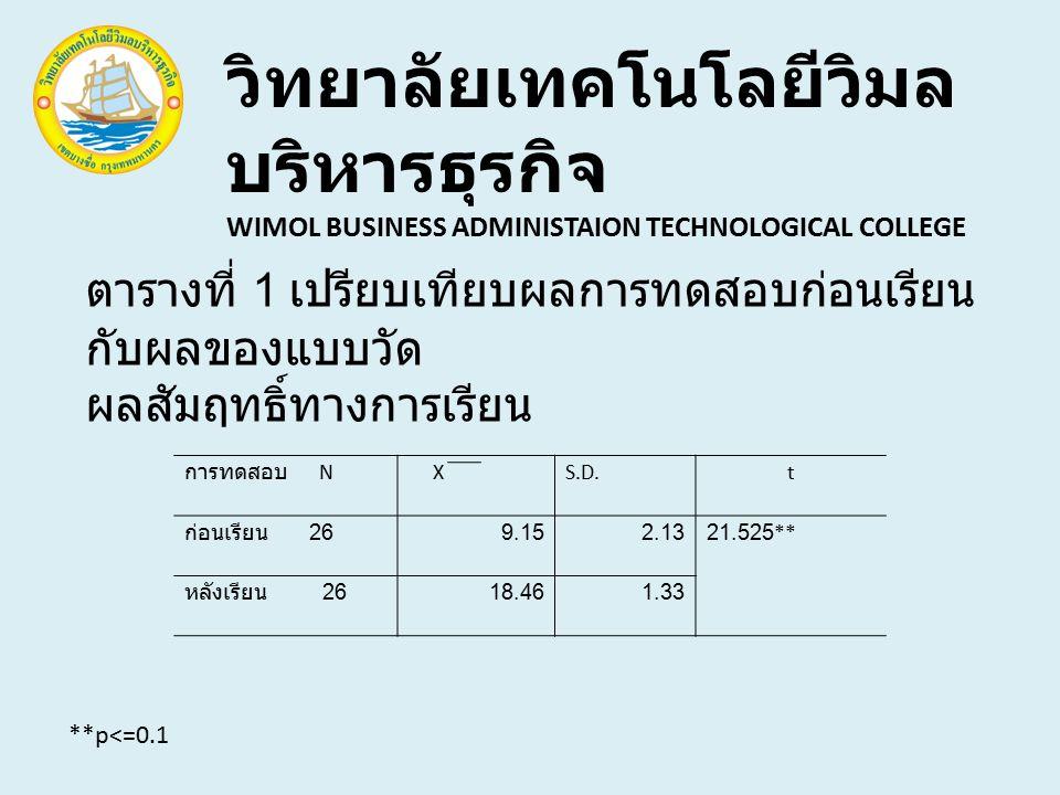 วิทยาลัยเทคโนโลยีวิมล บริหารธุรกิจ WIMOL BUSINESS ADMINISTAION TECHNOLOGICAL COLLEGE ตารางที่ 1 เปรียบเทียบผลการทดสอบก่อนเรียน กับผลของแบบวัด ผลสัมฤทธิ์ทางการเรียน การทดสอบ N XS.D.t ก่อนเรียน 26 9.152.1321.525** หลังเรียน 26 18.461.33 **p<=0.1