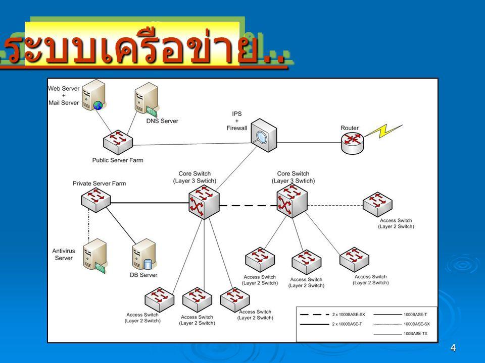 4.. ระบบเครือข่าย....ระบบเครือข่าย..