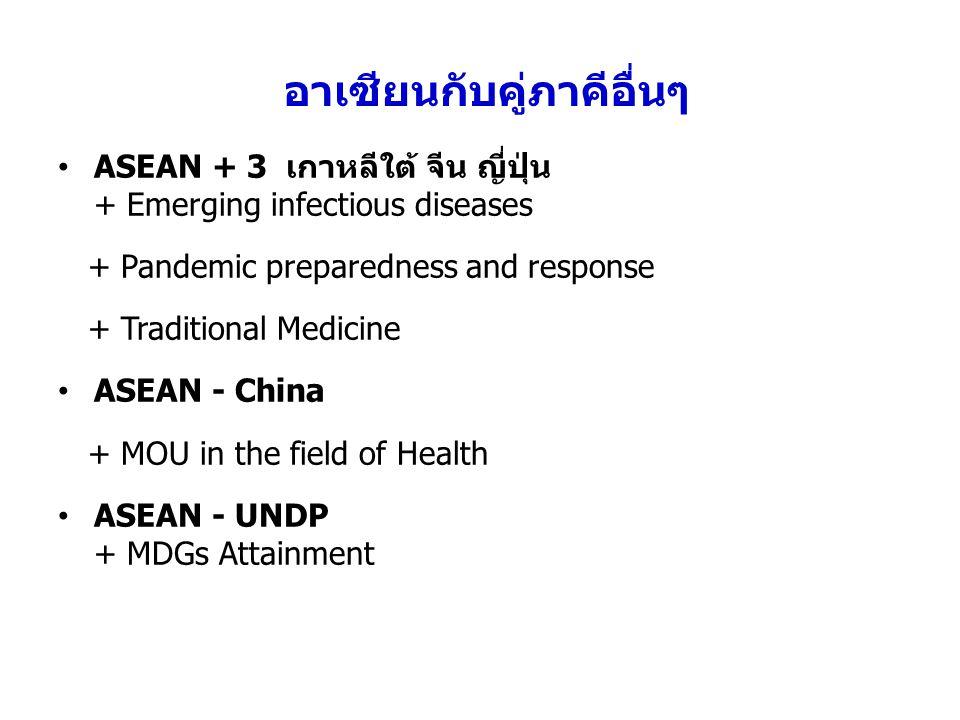 อาเซียนกับคู่ภาคีอื่นๆ ASEAN + 3 เกาหลีใต้ จีน ญี่ปุ่น + Emerging infectious diseases + Pandemic preparedness and response + Traditional Medicine ASEAN - China + MOU in the field of Health ASEAN - UNDP + MDGs Attainment