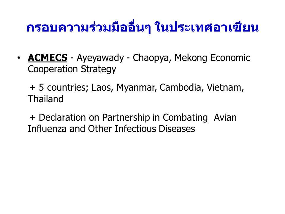 กรอบความร่วมมืออื่นๆ ในประเทศอาเซียน ACMECS - Ayeyawady - Chaopya, Mekong Economic Cooperation Strategy + 5 countries; Laos, Myanmar, Cambodia, Vietnam, Thailand + Declaration on Partnership in Combating Avian Influenza and Other Infectious Diseases
