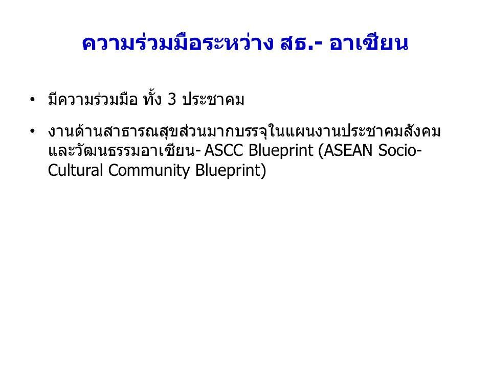 ความร่วมมือระหว่าง สธ.- อาเซียน มีความร่วมมือ ทั้ง 3 ประชาคม งานด้านสาธารณสุขส่วนมากบรรจุในแผนงานประชาคมสังคม และวัฒนธรรมอาเซียน- ASCC Blueprint (ASEAN Socio- Cultural Community Blueprint)