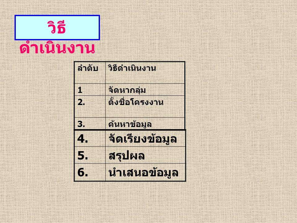 วิธี ดำเนินงาน ลำดับวิธีดำเนินงาน 1 จัดหากลุ่ม 2. ตั้งชื่อโครงงาน 3.