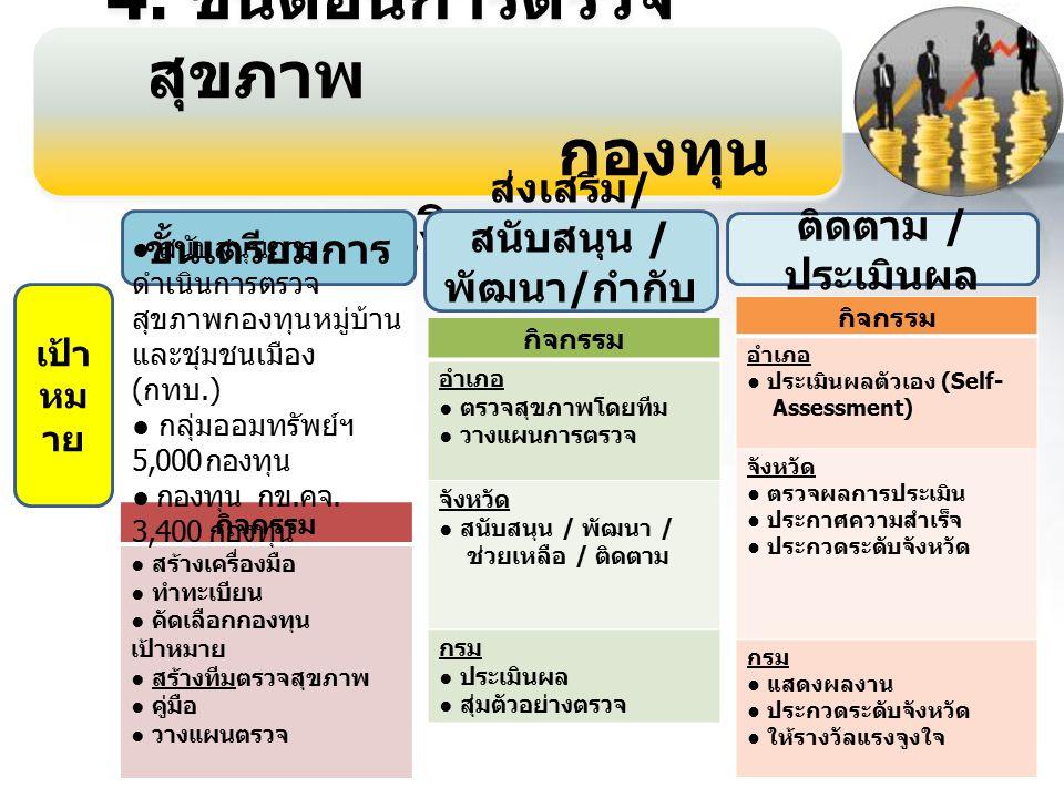 5 4.ขั้นตอนการตรวจ สุขภาพ กองทุน การเงินชุมชน 4.